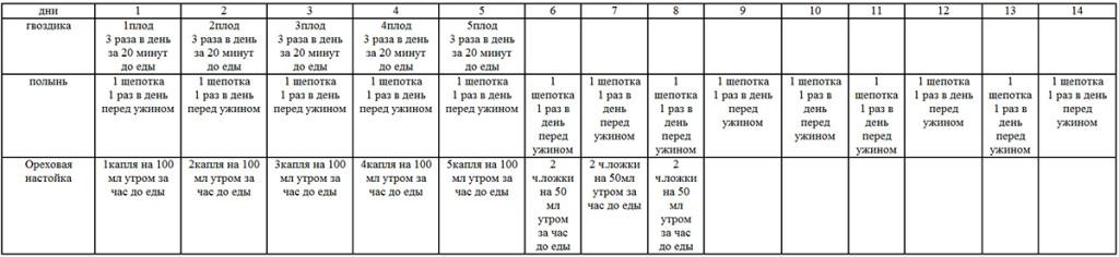Схема изготовления и приема ореховой настойки